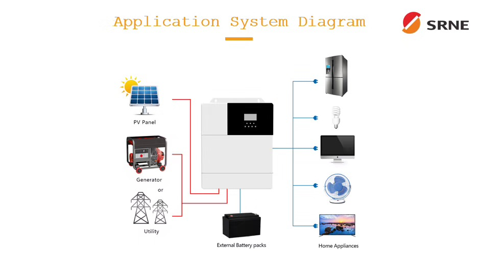 Powmr 2020 chegada nova mppt inversor solar