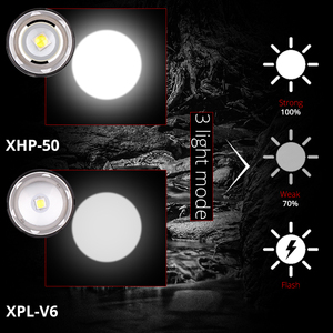 Image 5 - Xlamp XHP70.2 Led Headlamp  USB Rechargeable XHP50 Headlight Super Bright V6 Hunting Cycling Lamp Waterproof Use 18650