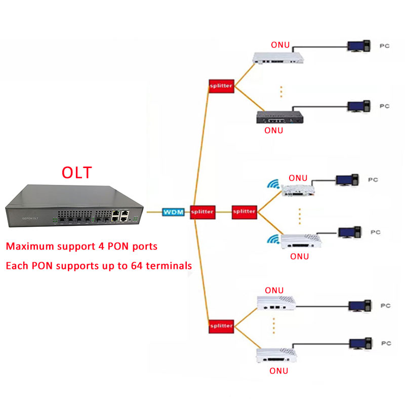 Image 5 - EPON ONU FTTO 1GE 1port FTTH ONU ONT Single LAN Port OLT 1.25G   ZTE  chipset  Fiber to home FTTB modem of  Service Boxs-in Fiber Optic Equipments from Cellphones & Telecommunications