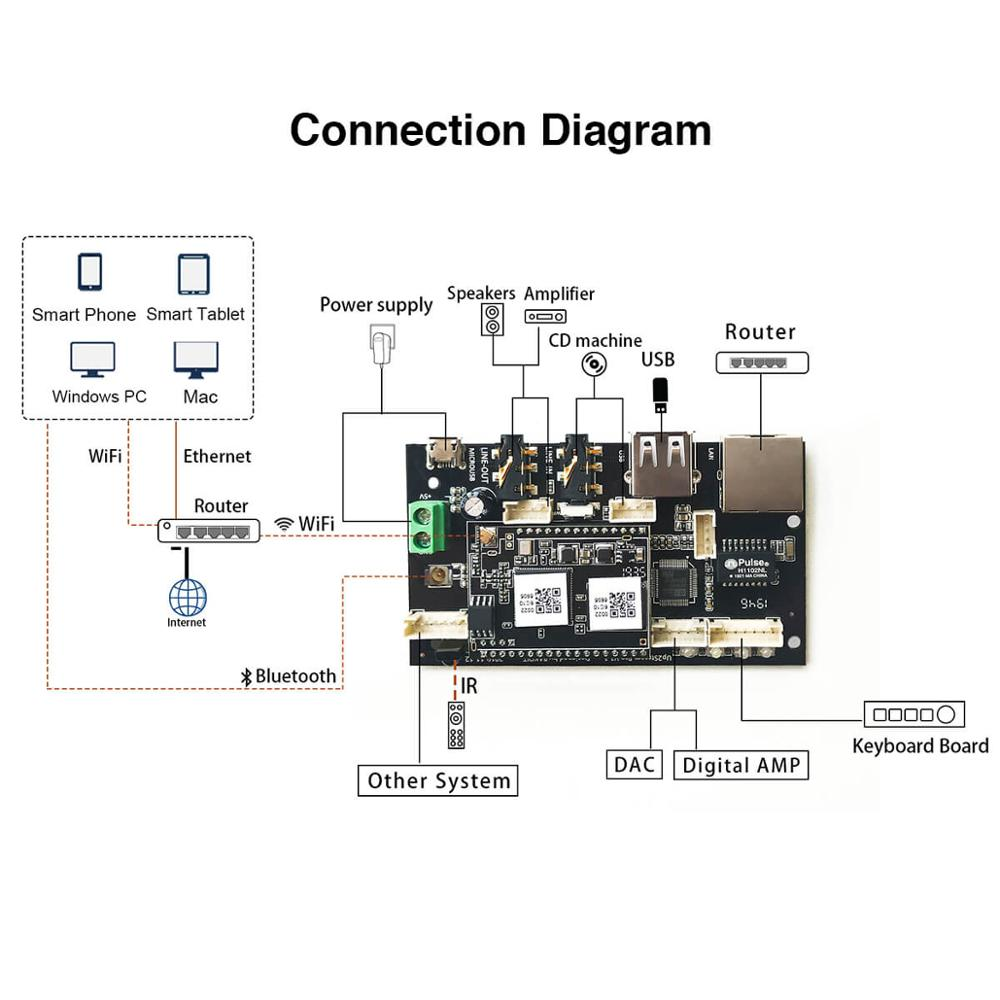 cheapest Up2Stream Pro WiFi and Bluetooth 5 0 HiFi audio receiver board with spotify airplay dlna internet radio and streaming music