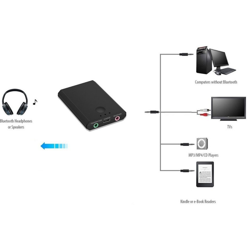 <font><b>Bluetooth</b></font> <font><b>5.0</b></font> Audio Receiver Transmitter 3.5MM AUX Jack <font><b>USB</b></font> Music Stereo Wireless Adapters For Car TV PC Wireless Audio Adapter image