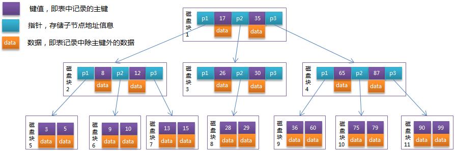 MySQL 索引知识详细总结的图片-高老四博客 第4张