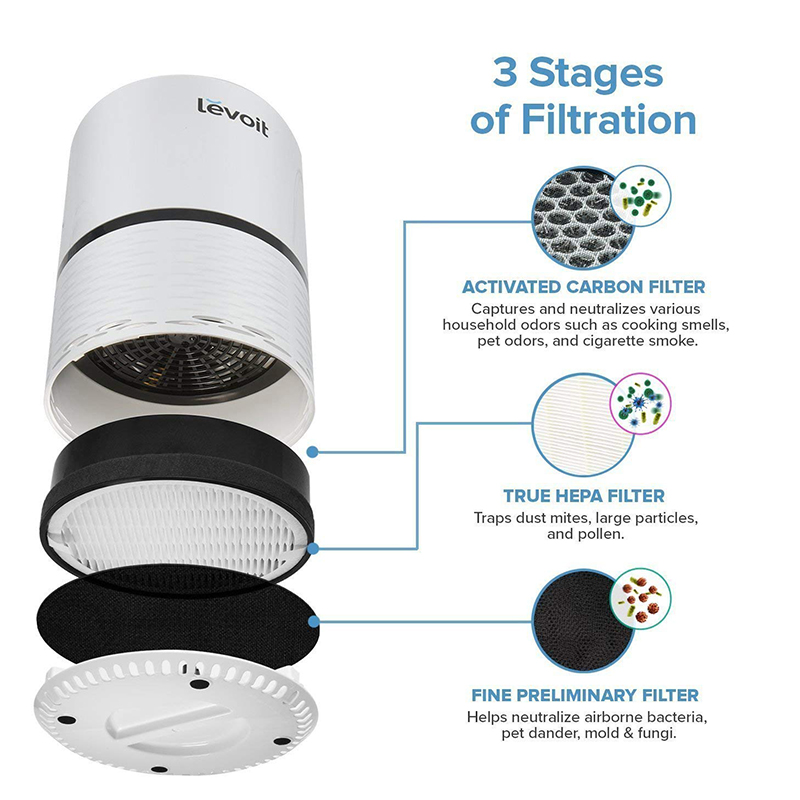 Air Purifier LV-H132 Replacement Filter, True HEPA And Activated Carbon Filters Set, LV-H132-RF