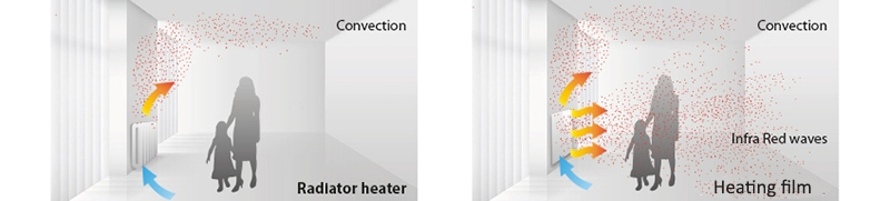 Heating film 111