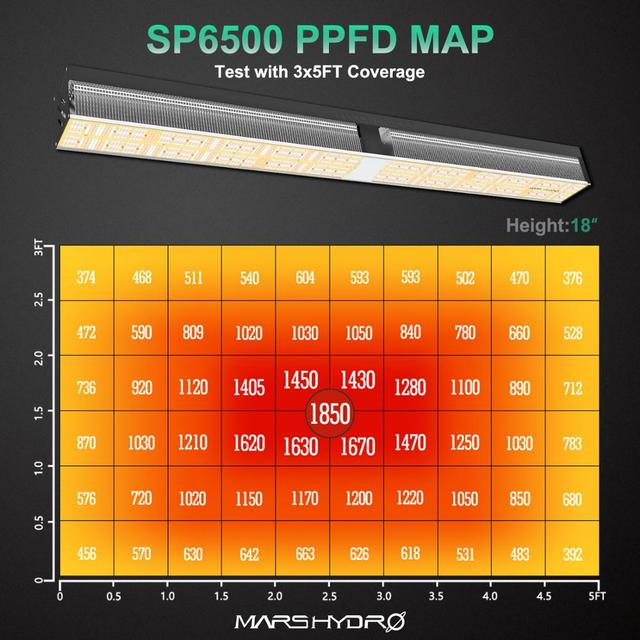 New Arrival! Mars Hydro SP 6500 LED Grow Light Samsung LM301B LED  2