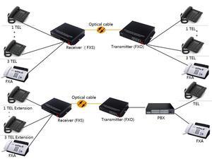 Image 5 - Supporto caller ID e fax 4 Canali pcm multiplexer telefono fibra ottica per rj11 media converter
