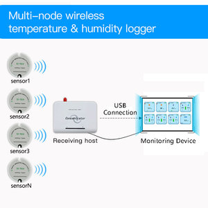 Image 2 - software free 868 wireless temperature humidity sensor 433mhz moisture sensor real time temperature humidity data logger monitor
