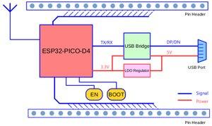 Image 5 - 5 unids/lote Descripción: ESP32 PICO KIT V4.1 es una mini Placa de desarrollo fabricada por Espressif. En el núcleo de esta junta ES el ES