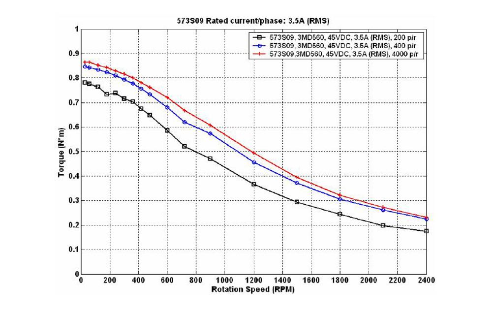 H732a06ceeaa5423f8ca2b4a0ff058007p - YOULASER Leadshine 3 Phase Stepper Motor 573S09-L-18 for NEMA23 3.5A Length 50mm Shaft 6.35mm