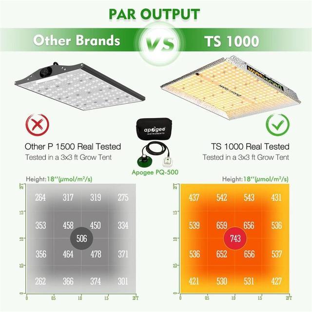 Mars Hydro TS 1000W Full Spectrum LED Grow Light 70x70x160 cm Indoor Tent Grow Kit 1