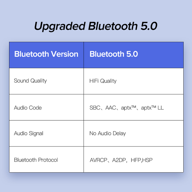 UGREEN Bluetooth 5.0 Car Kit Receiver aptX LL Wireless 3.5 AUX Adapter for Car Speaker USB Bluetooth 3.5mm Jack Audio Receiver 4