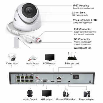 ANNKE 8CH HD 5MP POE Network Video Security System 8MP H.265+ NVR With 4X 5MP 30m EXIR Night Vision Weatherproof WIFI IP Camera