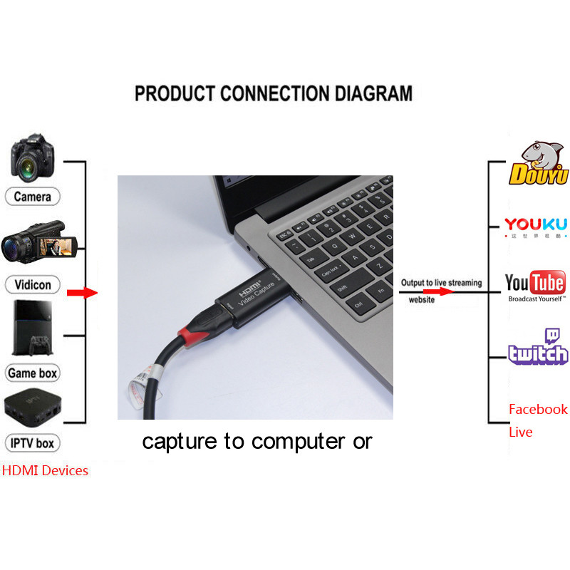 HMDI Video Capture Card USB 3.0 2.0 HDMI Video Grabber Recorder Box fr PS4 Game DVD Camcorder HD Camera Recording Live Streaming 6