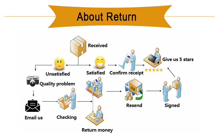 about return