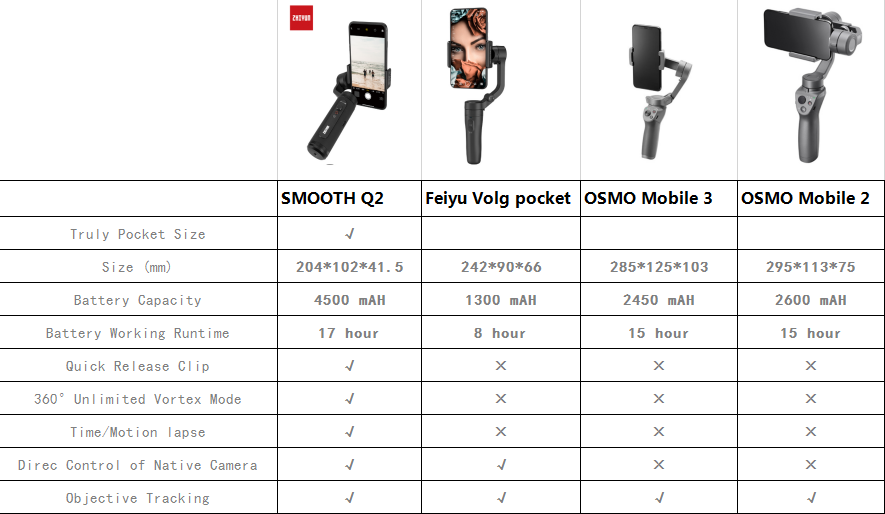 Zhiyun Smooth 4 /Q2 3-Axis Handheld Gimbal Smartphone Stabilizer for iPhone XS XR X 8Plus & Huawei & XiaomMi Gopro Action Camera