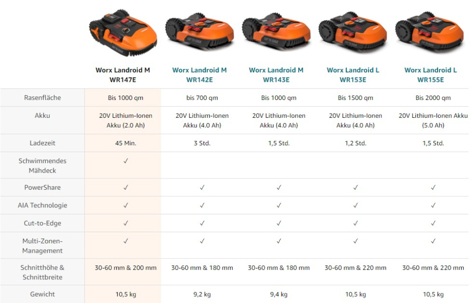 Different packages of WORX Landroid