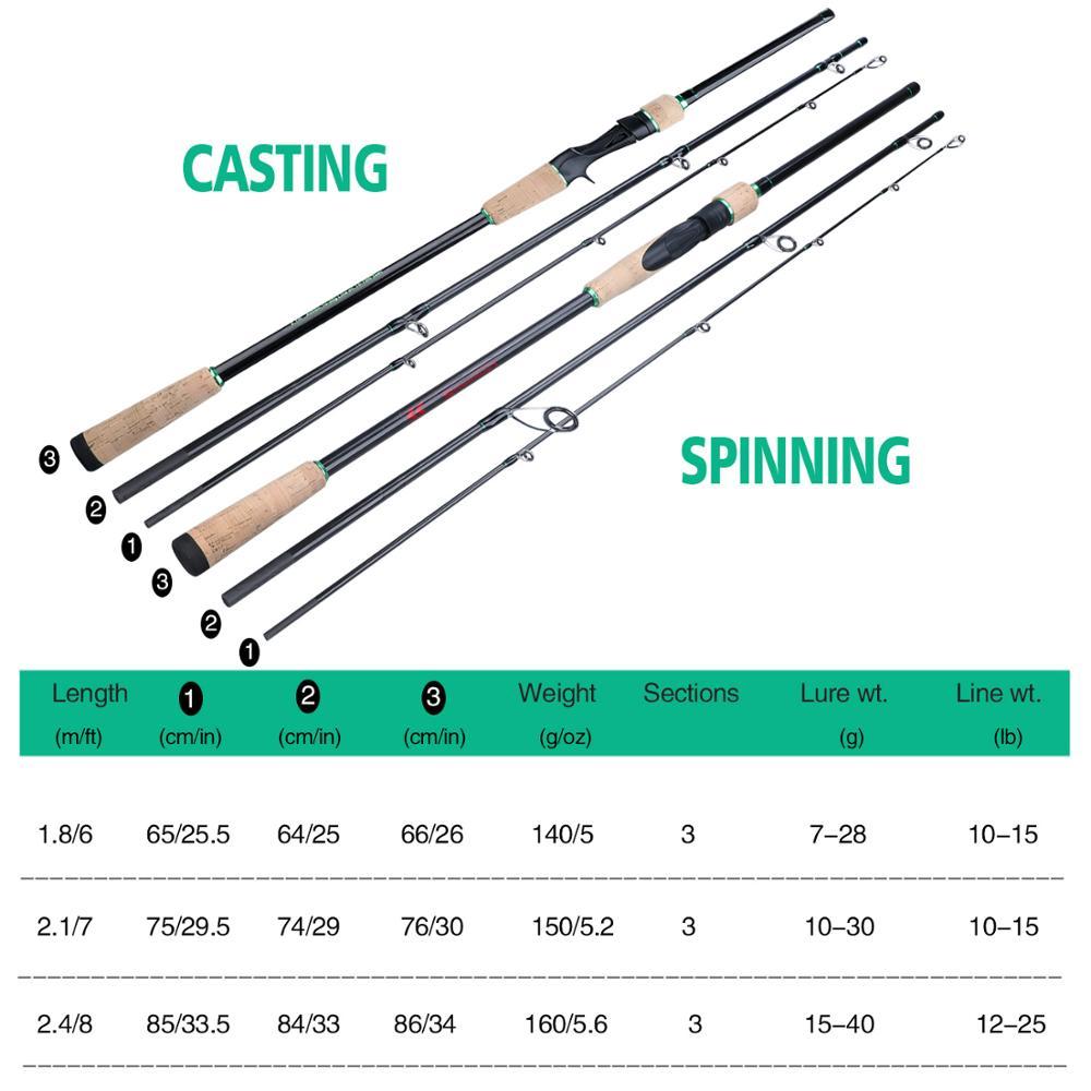 Image 2 - Sougayilang 1.8 2.4M 3 Sections filature coulée canne à pêche avec carbone Ultra léger Portable voyage pêche pôle matérielCannes à pêche   -