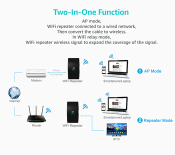 300Mbps WiFi Repeater WiFi Extender Amplifier WiFi Booster Wi Fi Signal 802.11N Long Range Wireless Wi-Fi Repeater Access Point 1