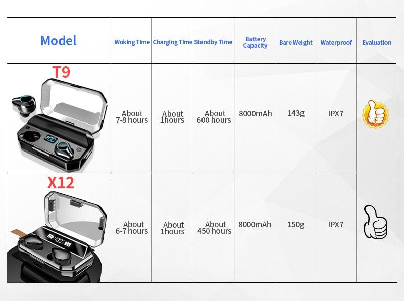 TOMKAS 8000mAh TWS Earphones 9D Stereo Bluetooth 5.0 Wireless Earphones IPX7 Waterproof Headphone LED Display with Mic Touch Key