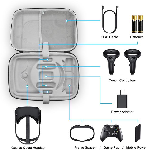 Large Capacity Travel Carrying Case for Oculus Quest VR Gaming Headset Touch Controllers Accessories Waterproof Storage Bag
