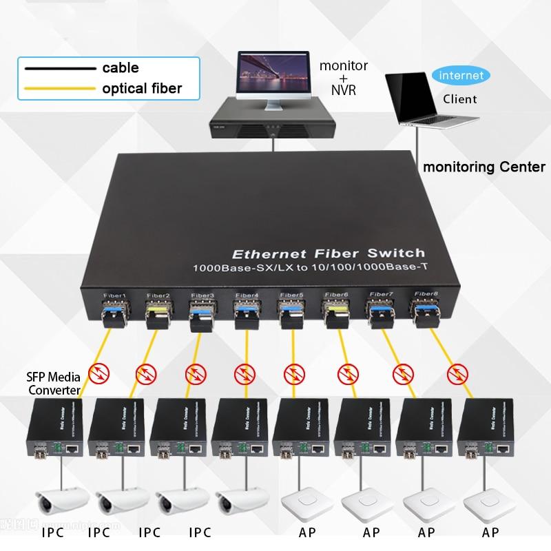 Image 3 - 10 port Gigabit Ethernet Network Switch 1000M Media Converter 2 sfp fiber port and 2 4 8 rj45 port 2G4E Fiber Optic Transceiver-in Fiber Optic Equipments from Cellphones & Telecommunications