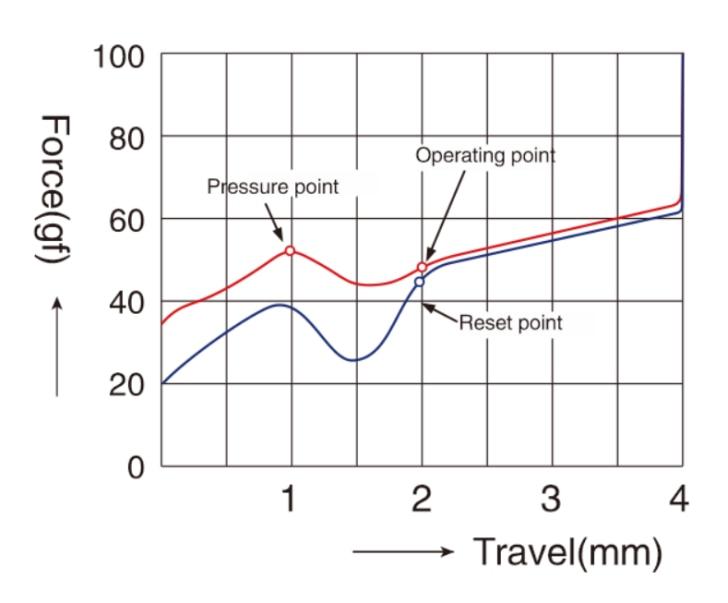 TTC金茶压力曲线