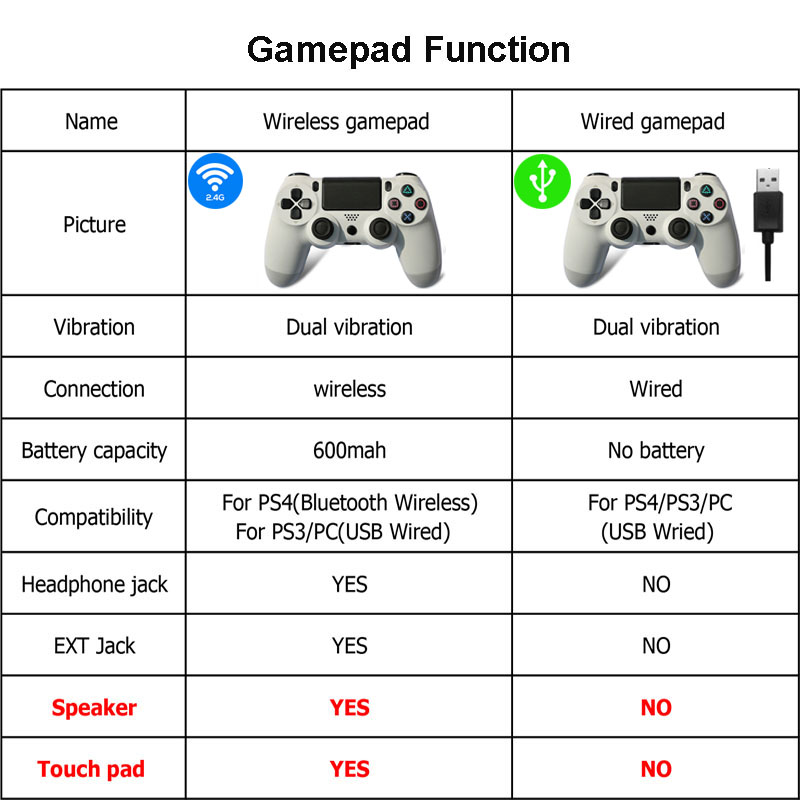New PS4 Joystick Wireless Gamepad PS4 Controller For Sony Dualshock 4 Playstation4 Gamepad Wired PC US Vibration Joystick