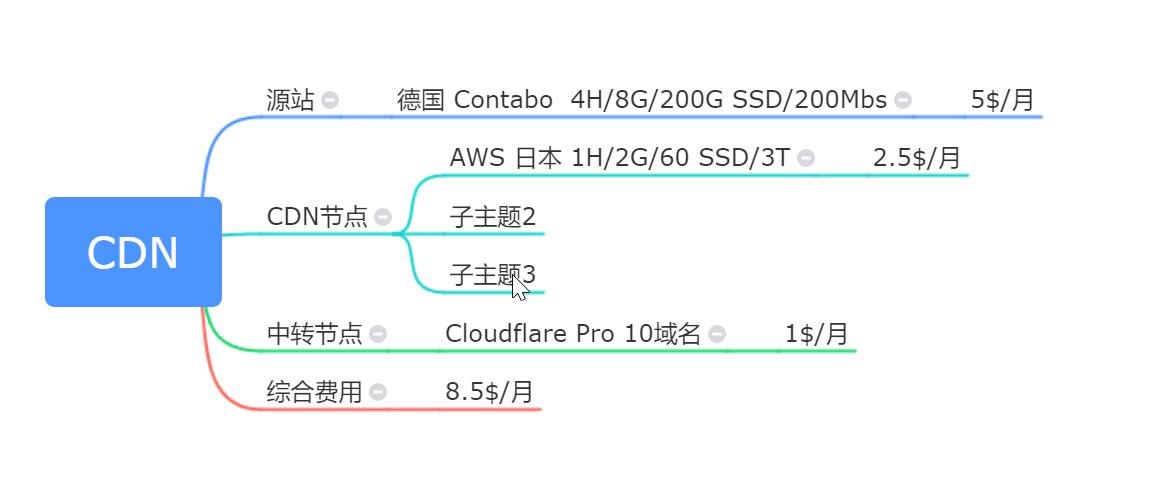 自建CDN加CloudFlare Pro全球加速CDN方案简介-UI大牛