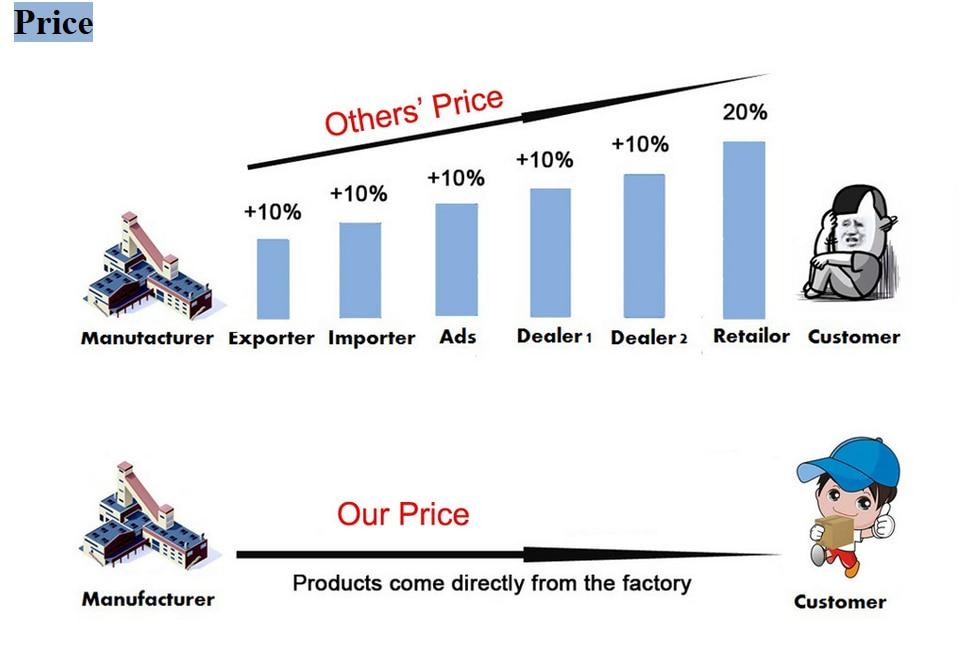 价格对比图