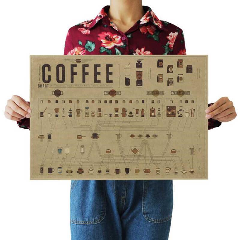 기타 맥주 커피 무기 와인 컬렉션 회화 포스터 빈티지 Decoracion 벽 아트 크래프트 종이 포스터 벽 스티커