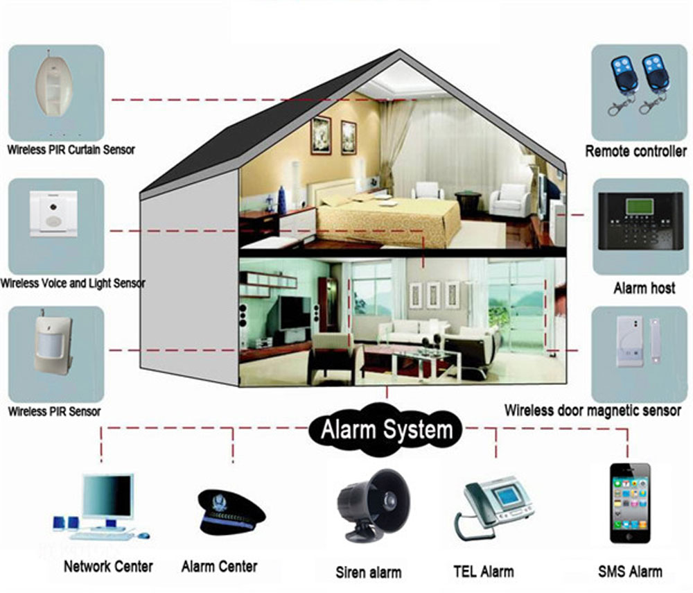 Smart Home Wireless GSM Burglar Alarm Security System LCD Fire/Door Detector Anti theft Timing Arm/Disarm Alert Push To Mobile - 4
