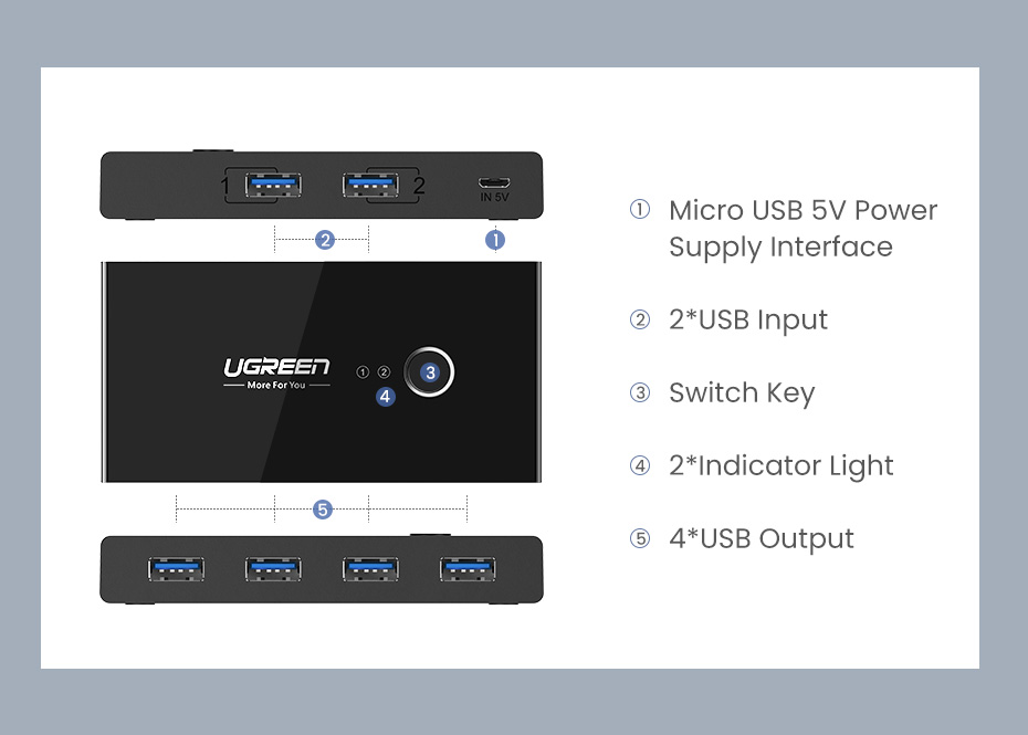 Ugreen USB KVM Switch Box USB 3.0 2.0 Switcher 2 Port PCs Sharing 4 Devices for Keyboard Mouse Printer Monitor Switch Selector H7e0435c547094c68b6d66375bbef69c93