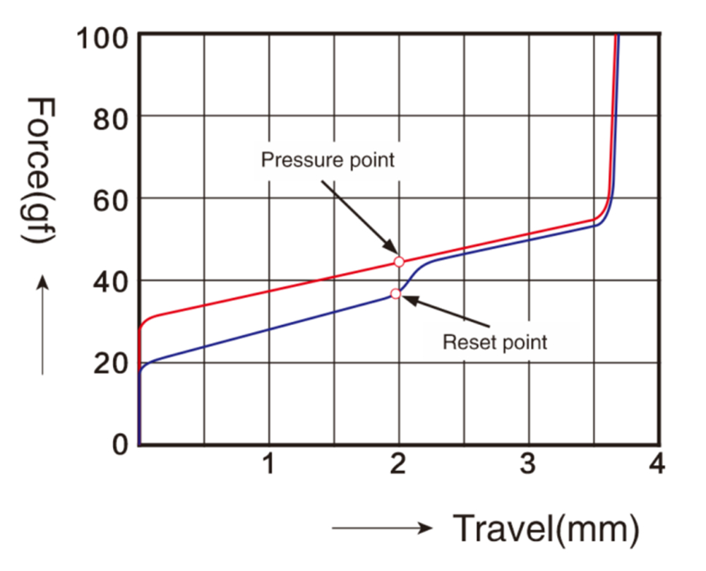 TTC黑静音红压力曲线