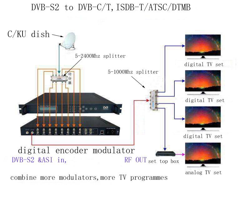 tuner to modulator