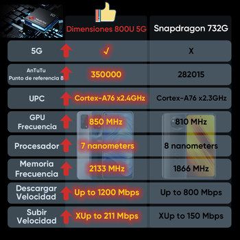 [Ship from Spain and France 3 Days delivery]realme 7 5G Dimensity 800U Smartphone 120Hz Display 48MP 5000mAh 30W Dart Charge 4