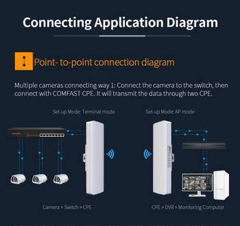 2pcs 3-5km Long Distance Outdoor 5.8G Wifi router 2 Extender Signal Amplifier Point Wifi AP Wireless Bridge CPE Wi fi Antenna AP 1