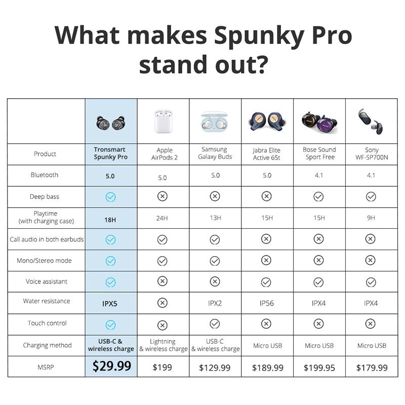 Tronsmart Spunky Pro Earphones 4