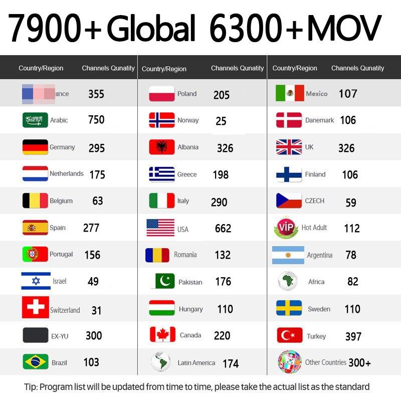 Francese/francais IPTV And 1 Year 7500+Europn Spain Belgium IPTV Subscription Li+ve Cha+nnel Free Mov Sports Adult Xxx IPTV