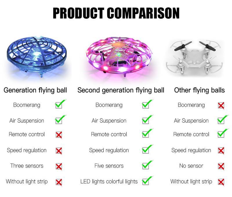 Drone ufo rc com sensor manual para