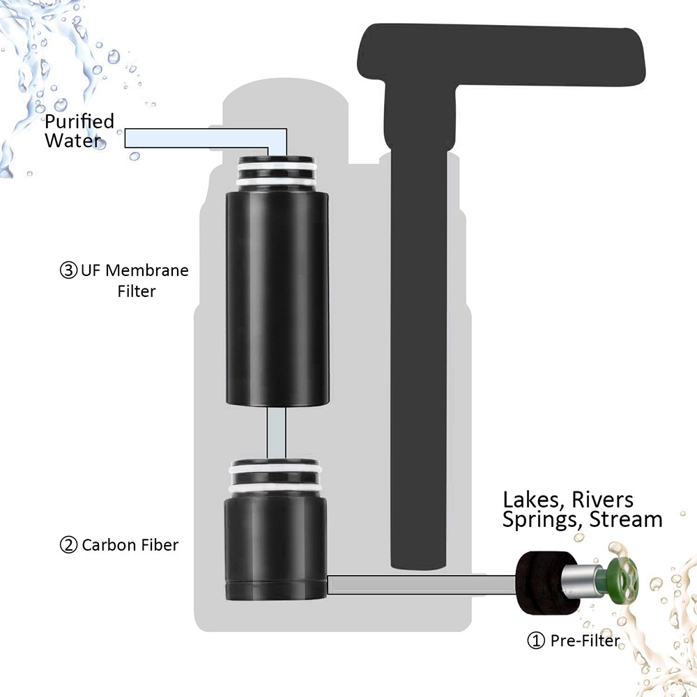 Survival Water Filter Pro 3