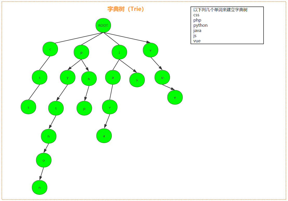 trie树
