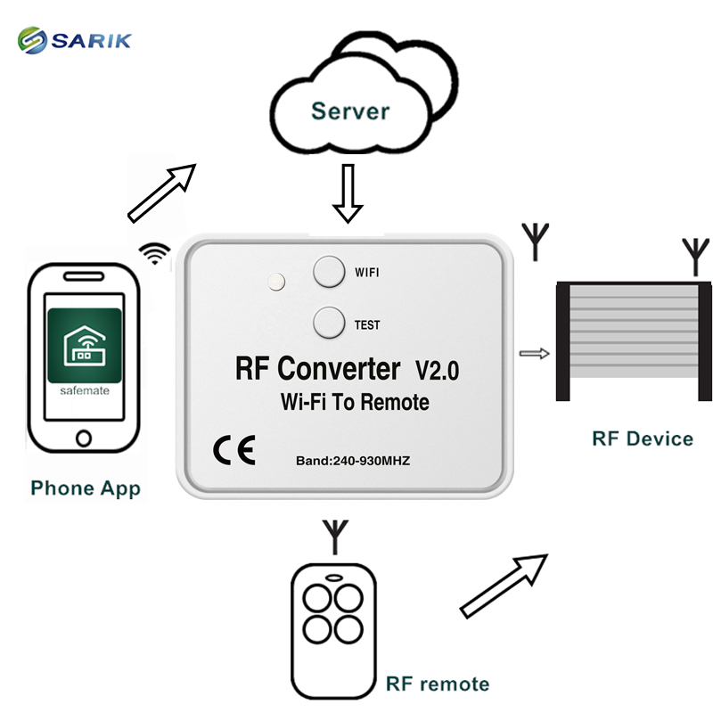 RF Converter WIFI Connects To The Internet Through Wiressless WIFI Singals Uses The Mobile Phone App To Acheive Remote Controls