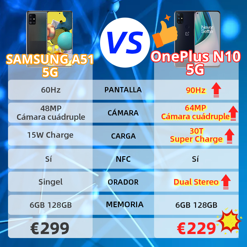 OnePlus Nord N10 5G, Versión global, 6GB RAM 128GB ROM móvil, 6.49'' 90Hz FHD+ Pantalla, 64MP Quad Camera, Warp Charge 30T NFC 3