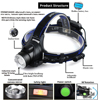 Super Bright LED Headlamp Induction switch Fishing Headlight Support zoom 3 lighting mode Powered by 2x18650 batteries review