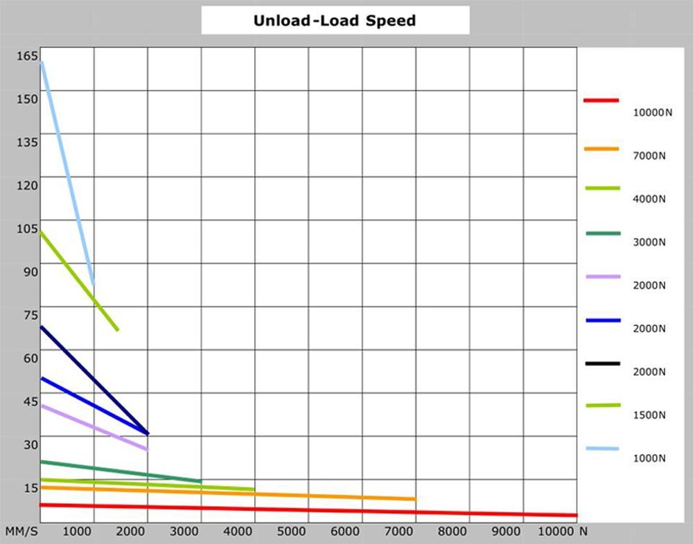 12 В 24 В DC линейные приводы от производителя 300 мм регулируемый ход 12000N 1200 кг 2640LBS нагрузка 160 мм/сек LA50D