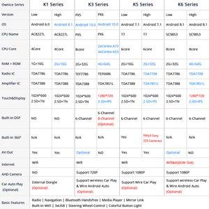 Image 5 - Ownice Android 10.0 2 Din 8 Xe DSP 4G LTE Đài Phát Thanh Nhạc GPS Navi DVD K3 K5 K6 dành Cho Xe Ford Kuga 2 Thoát 3 2012 2019 SPDIF Âm Thanh