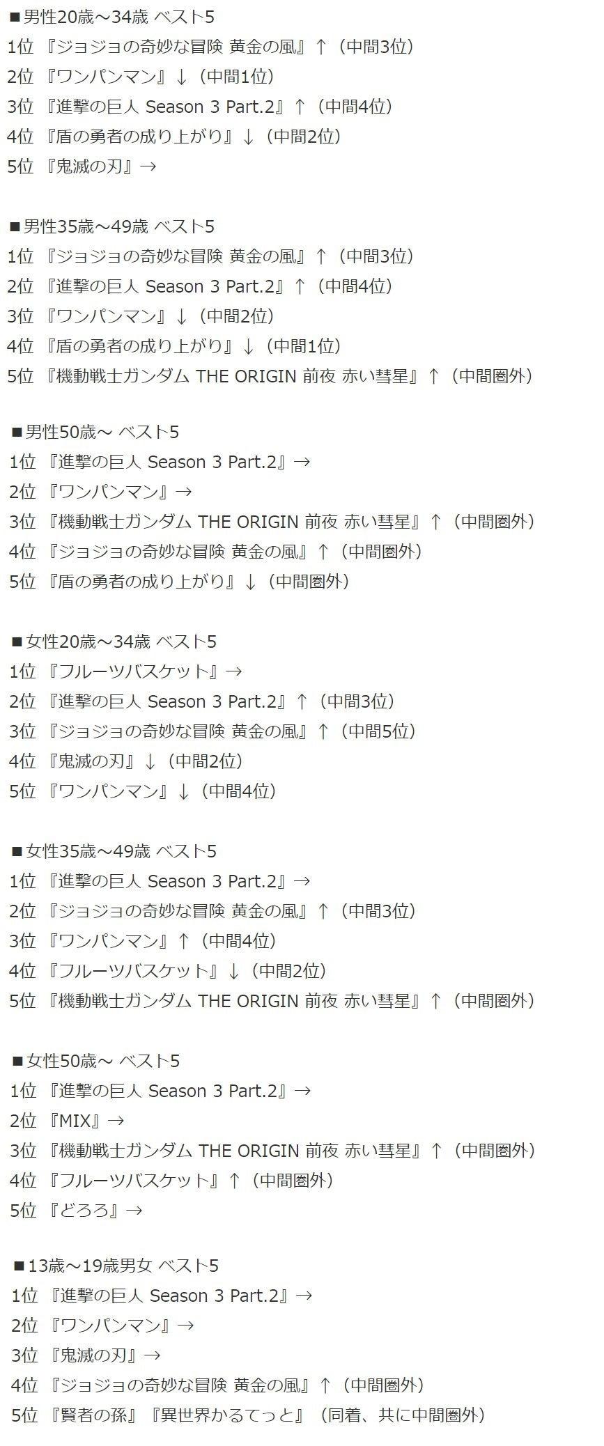 日媒《2019年4月播放动画收视排名》最终版,巨人3夺得第一- ACG17.COM