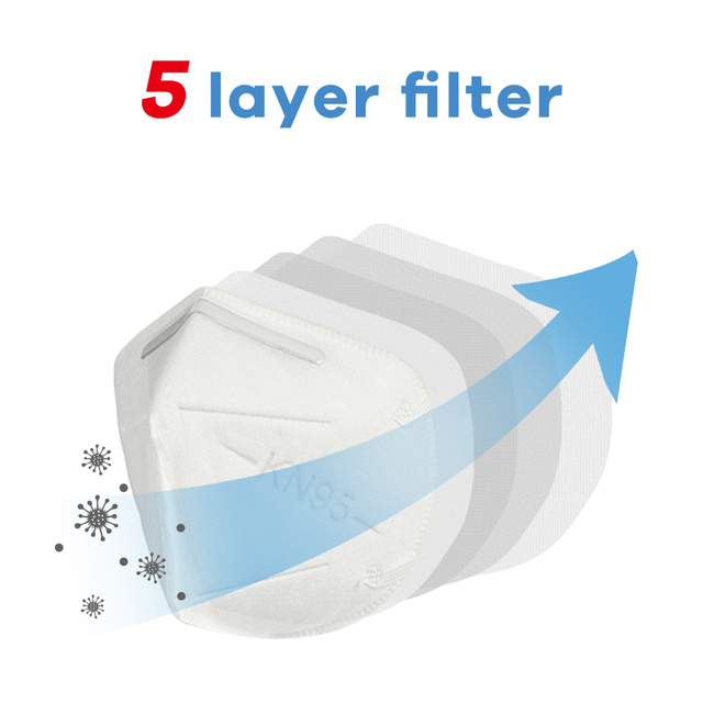 Fast Shipping KN95 5 Layers Filtering Facial Face Masks Dustproof Safety Nonwoven Earloop Disposable KN95 Cover Mouth Dust Mask 1