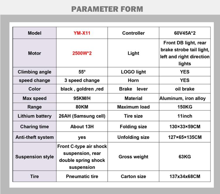 parameter form