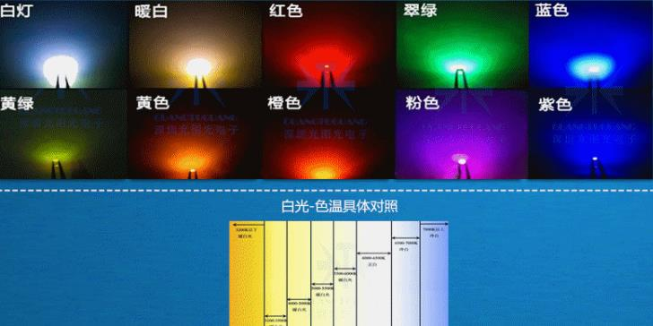 NEW Non-polar Bidirectional Bicolor SMD 1206 LED Diode
